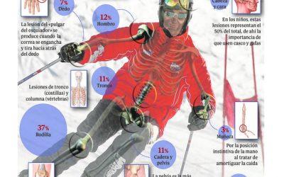 Traumatología del esquí
